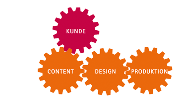 Grafik: Kunde-Content-Design-Produktion